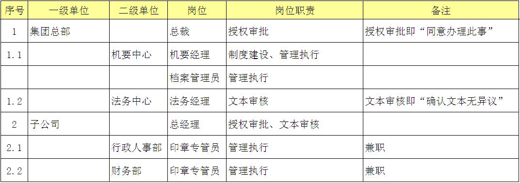 组织结构与岗位责任(组织结构与岗位职责矩阵表)