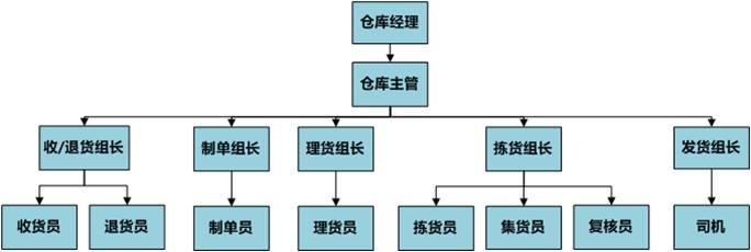 海鼎:中小型仓库常见业务场景介绍