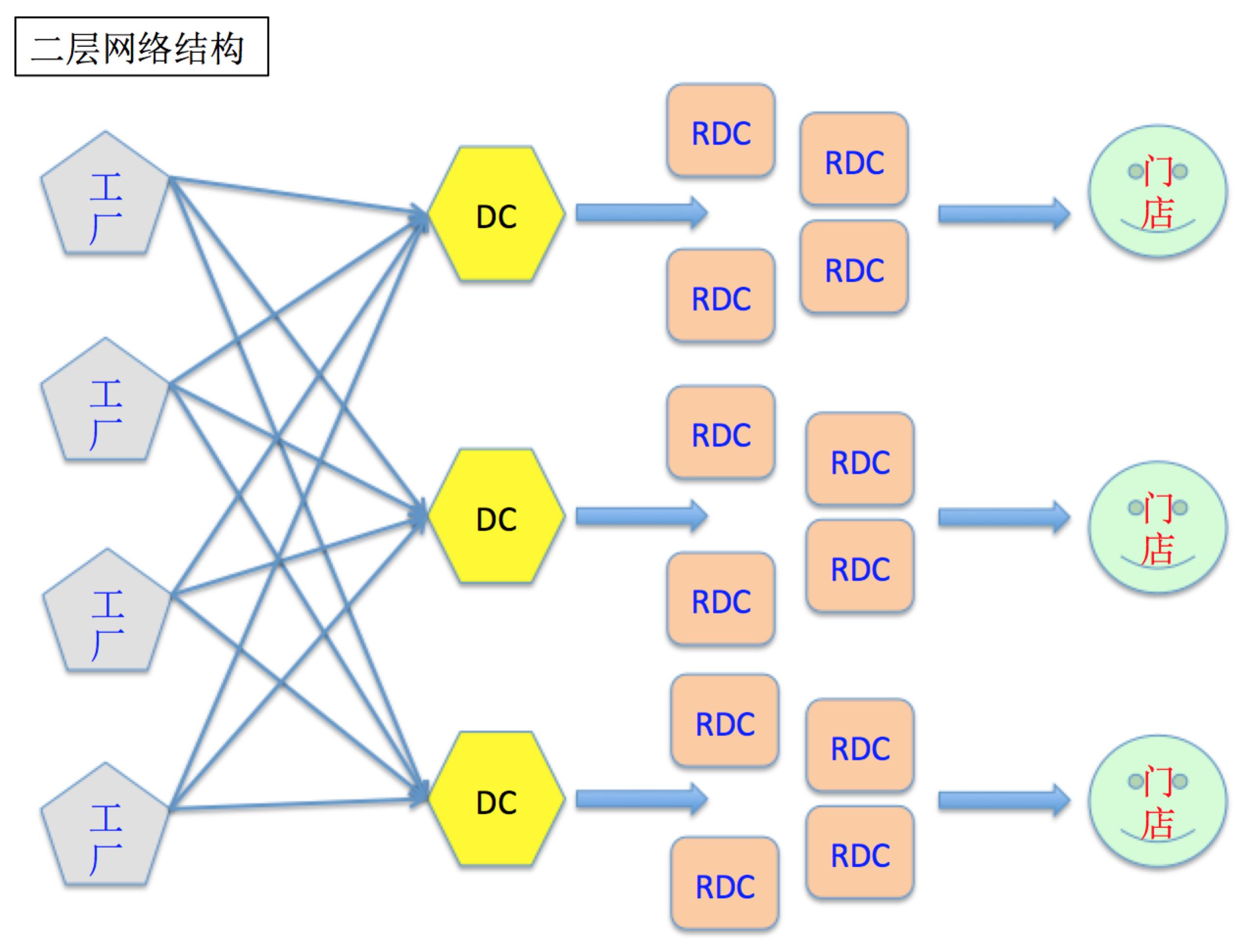 论大型连锁企业的供应链网络体系规划