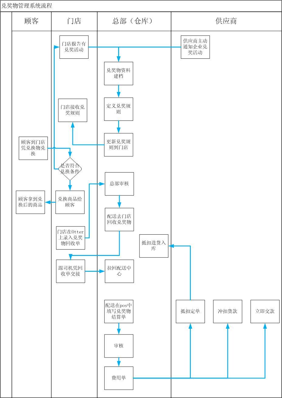 丰田汽车业务流程图