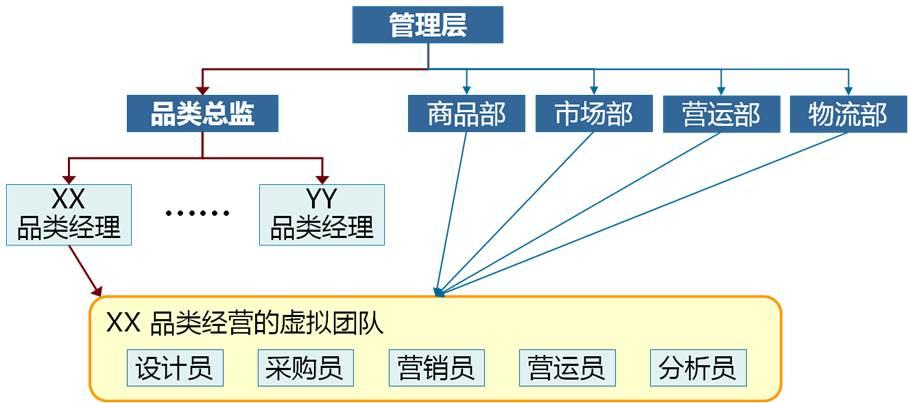 在建立了品类管理部后,需要相应的流程确保各部门的有效协同