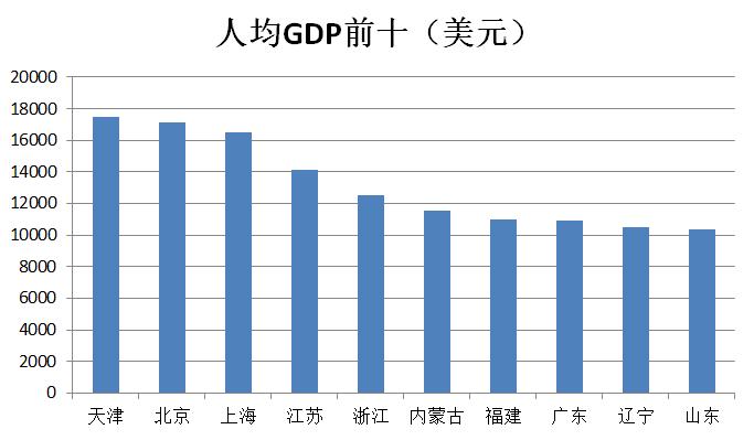 福建人均gdp超广东_广东福建地图