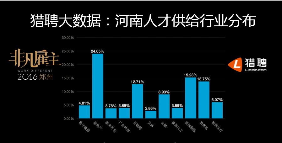 猎聘发布河南省人才报告:互联网和房地产人才