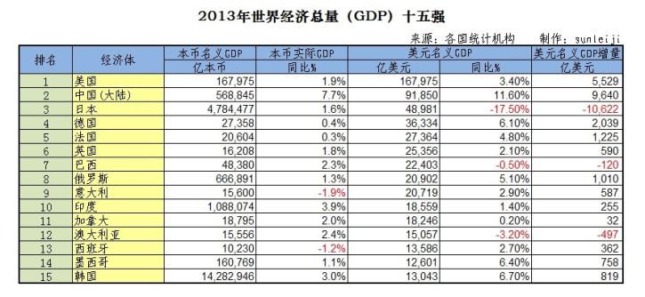 2021全球经济总量数据_德国经济总量世界排名