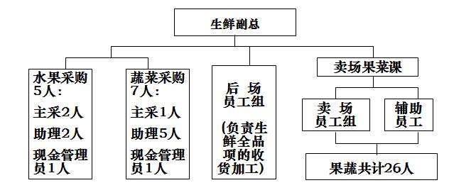 首先看一下组织结构图
