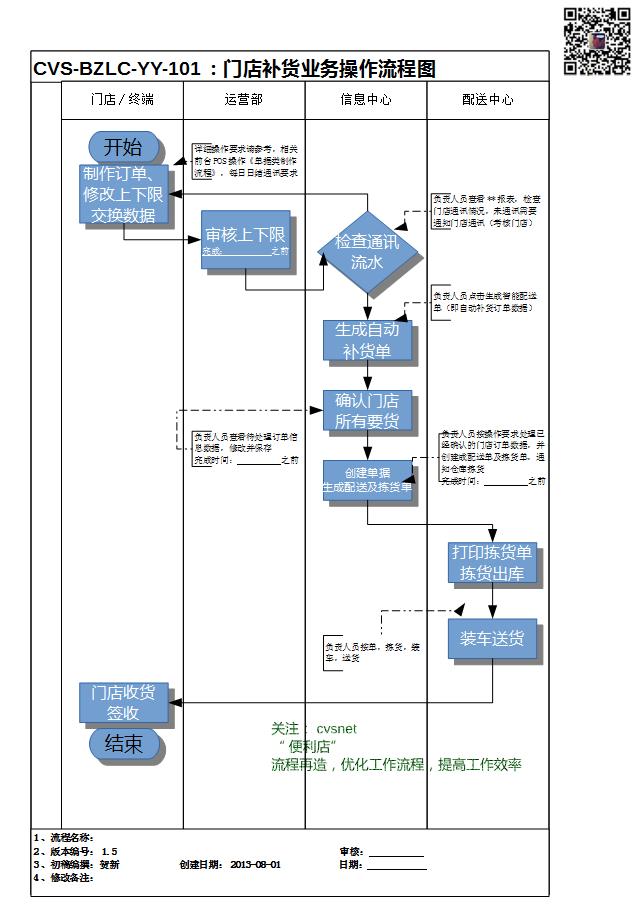 业务接单作业流程图