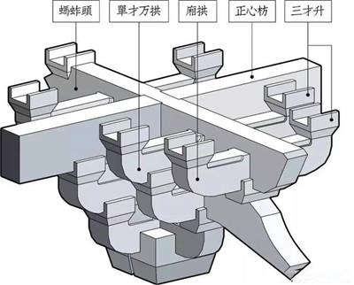 中国古建筑特有的结构——斗拱