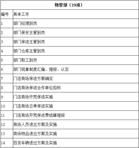一、 万达百货门店概况 万达百货在河南目前总共有四家门店,其中中原店、二七店和洛阳店已经正常运营,安阳店已经在2015年7月25日开业。据不完全资料统计,在郑州市农科路的万达公馆目前正在紧张有序的施工进行中,在郑州市惠济区开元路与江山路会建立郑州北区的万达广场,在河南省三门峡市建立第七家万达广场(洛阳店、郑州中原店/二七店、安阳店、惠济区万达、金水路万达)。 万达开业速度之快,对人才的需求随之增加。那么,以上已开门店、在建门店和计划门店之间的组织架构是怎么样的呢?